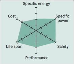 công nghệ Lithium