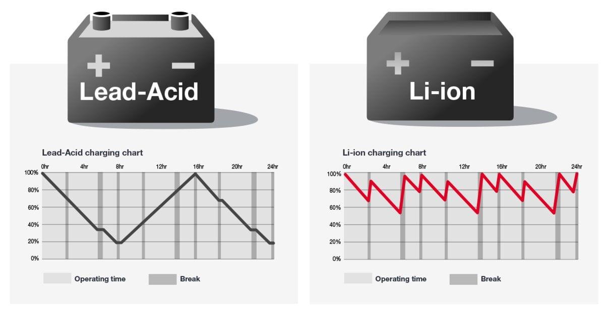 So sánh giữa bình điện Lithium và axit chì