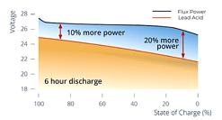 Tại sao bạn nên dùng thử ắc quy xe nâng điện Lithium